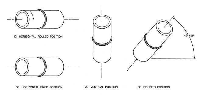 welding positions pipe