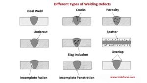 types of welding defects