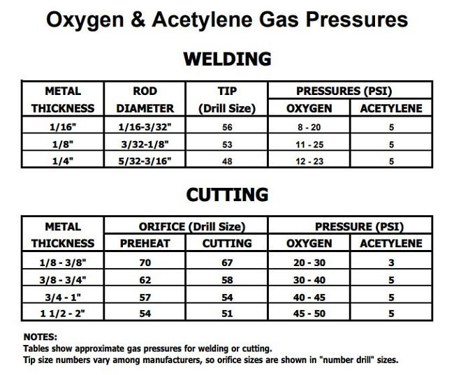Oxy Acetylene Cutting Torch Gas Pressure Settings Chart